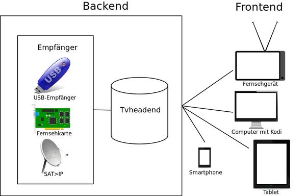 Fernsehen mit SAT-IP – Debacher-Wiki