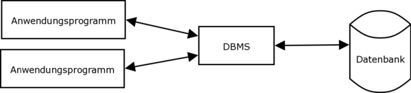 Informationssysteme-dbms.png